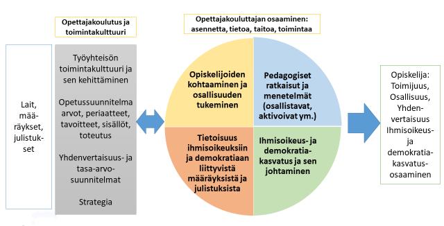 Kuvio, Osallisuuden ja ihmisoikeusperustaisuuden vahvistaminen ammatillisessa opettajankoulutuksessa -viitekehys