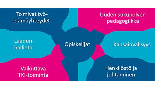 JAMK 2020-2030 strategian kehittämisohjelman pääteemat