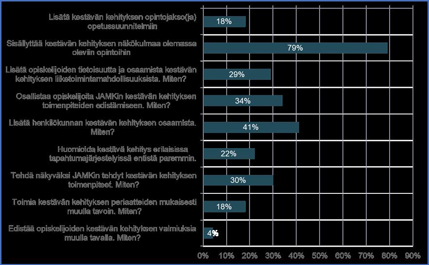 Kaaviossa on esitetty, kuinka iso prosentti vastaajista toivoi tietty keinoa käytettävän opiskelijoiden valmiuksien edistämisessä. Tässä on listana kaavion palkit prosentteineen: Lisätä kestävän kehityksen opintojakso(ja) opetussuunnitelmiin 17,8 %; Sisällyttää kestävän kehityksen näkökulmaa olemassa oleviin opintoihin 79,45 %; Lisätä opiskelijoiden tietoisuutta ja osaamista kestävän kehityksen liiketoimintamahdollisuuksista. Miten? 28,8 %; Osallistaa opiskelijoita JAMKin kestävän kehityksen toimenpiteiden edistämiseen. Miten? 34,3 %; Lisätä henkilökunnan kestävän kehityksen osaamista. Miten? 41,0 %; Huomioida kestävä kehitys erilaisissa tapahtumajärjestelyissä entistä paremmin. 22,0 %; Tehdä näkyväksi JAMKin tehdyt kestävän kehityksen toimenpiteet. Miten? 30,1 %; Toimia kestävän kehityksen periaatteiden mukaisesti muulla tavoin. Miten? 17,8 %; Edistää opiskelijoiden kestävän kehityksen valmiuksia muulla tavalla. Miten? 4,1 %.