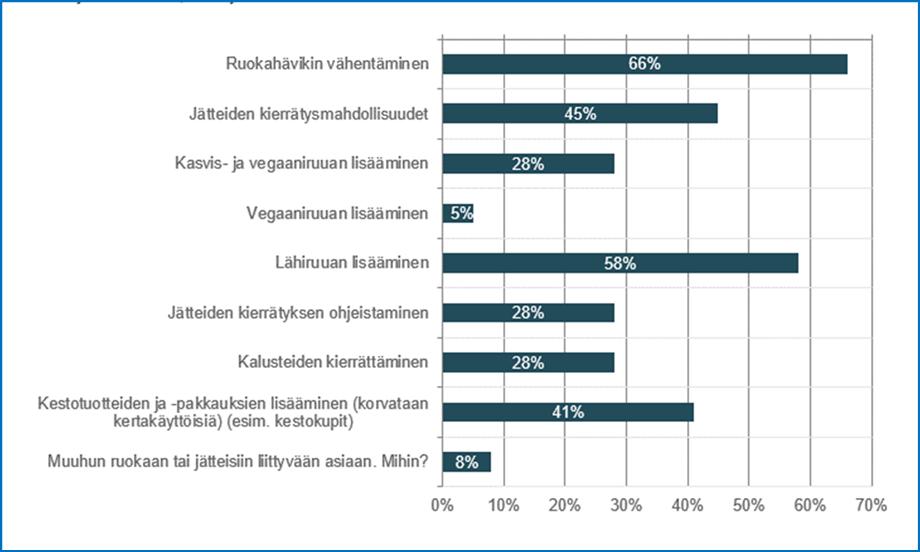 Kuvion ALT-teksti: Kuviossa on esitetty palkkeina prosenttiosuus vastaajista, jotka halusivat panostaa erityisesti palkissa esitettyihin ruokaan ja jätteisiin liittyviin asioihin: Ruokahävikin vähentäminen 66 %; Jätteiden kierrätysmahdollisuudet 45 %; Kasvis- ja vegaaniruuan lisääminen 28 %; Vegaaniruuan lisääminen 5 %; Lähiruuan lisääminen 58 %; Jätteiden kierrätyksen ohjeistaminen 28 %; Kalusteiden kierrättäminen 28 %; Kestotuotteiden ja -pakkauksien lisääminen (korvataan kertakäyttöisiä) (esim. kestokupit) 41 %; Muuhun ruokaan tai jätteisiin liittyvään asiaan. Mihin? 8 %.
