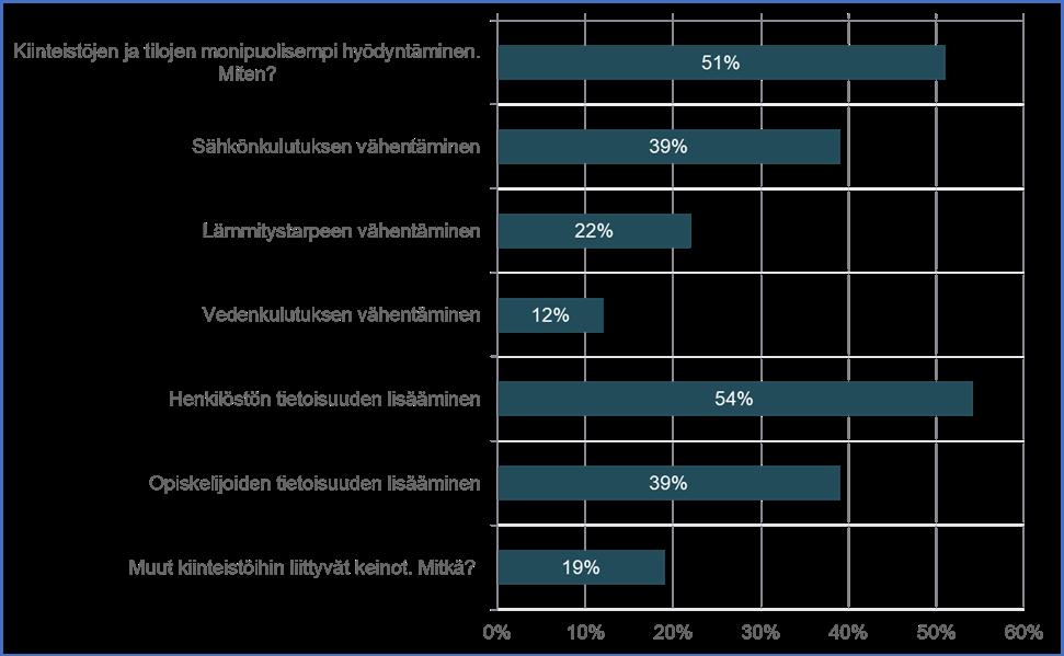 Kuviossa on esitetty palkkeina prosenttiosuudet vastaajista, joiden mielestä JAMK pitäisi vähentää kiinteistöjen aiheuttamia ympäristövaikutuksia palkin kohdalla mainitulla keinolla: Kiinteistöjen ja tilojen monipuolisempi hyödyntäminen. Miten? 51 %; Sähkönkulutuksen vähentäminen 39 %, Lämmitystarpeen vähentäminen 22 %; Vedenkulutuksen vähentäminen 12 %; Henkilöstön tietoisuuden lisääminen 54 %; Opiskelijoiden tietoisuuden lisääminen 39 %; Muut kiinteistöihin liittyvät keinot. Mitkä? 19 %.