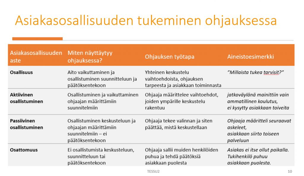 Kuvakaappaus tekstiin linkitetystä powerpoint-esityksestä, dia 10 (Asiakasosallisuuden tukeminen ohjauksessa).