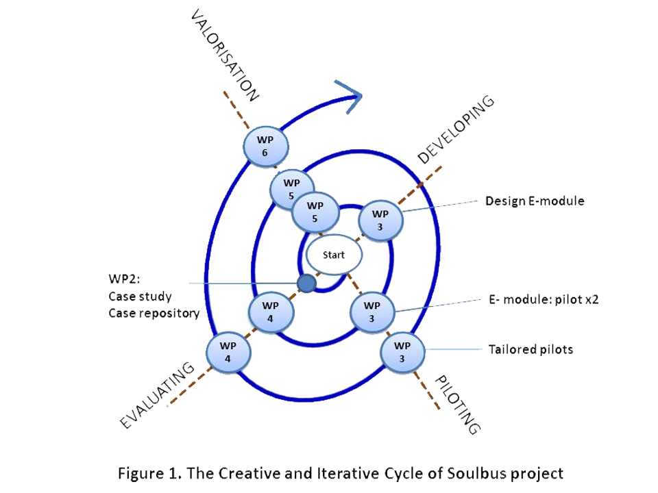 soulbus-iterative-cycle
