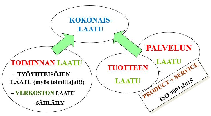 Kokonaislaatu kaavio