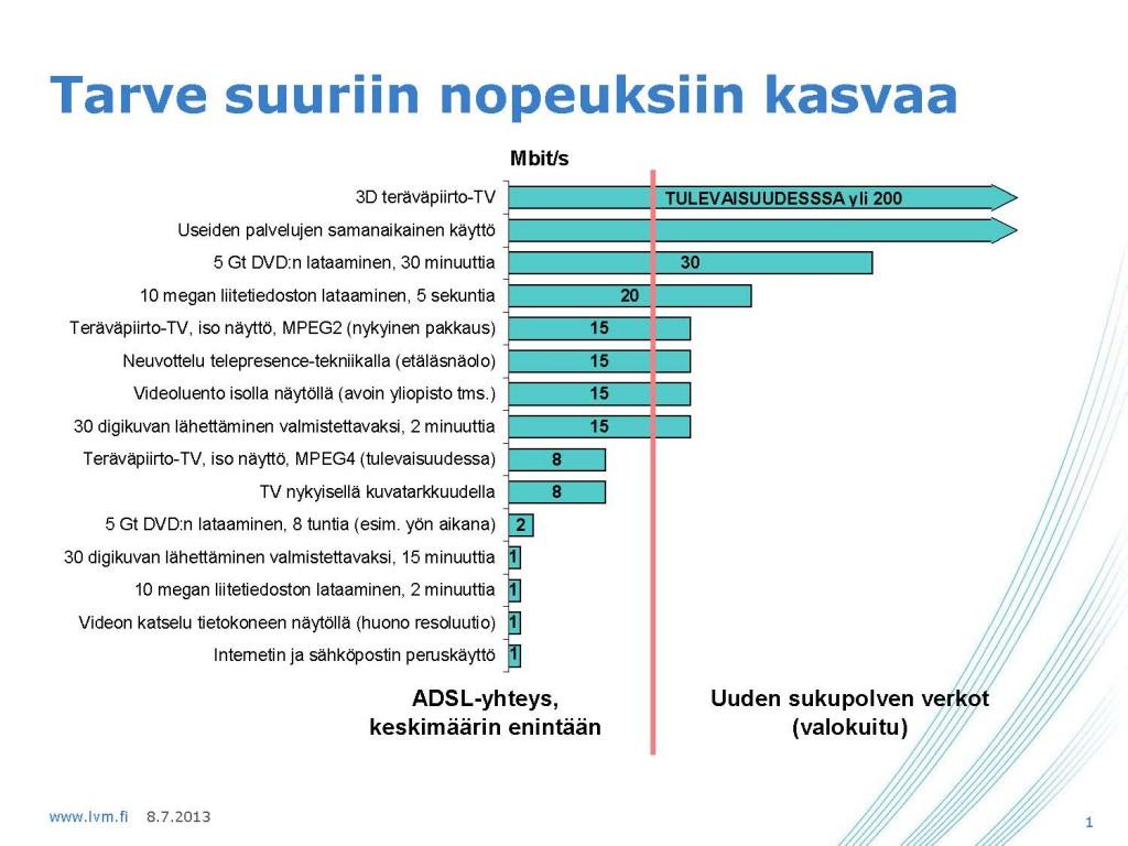 http://www.lvm.fi/laajakaista