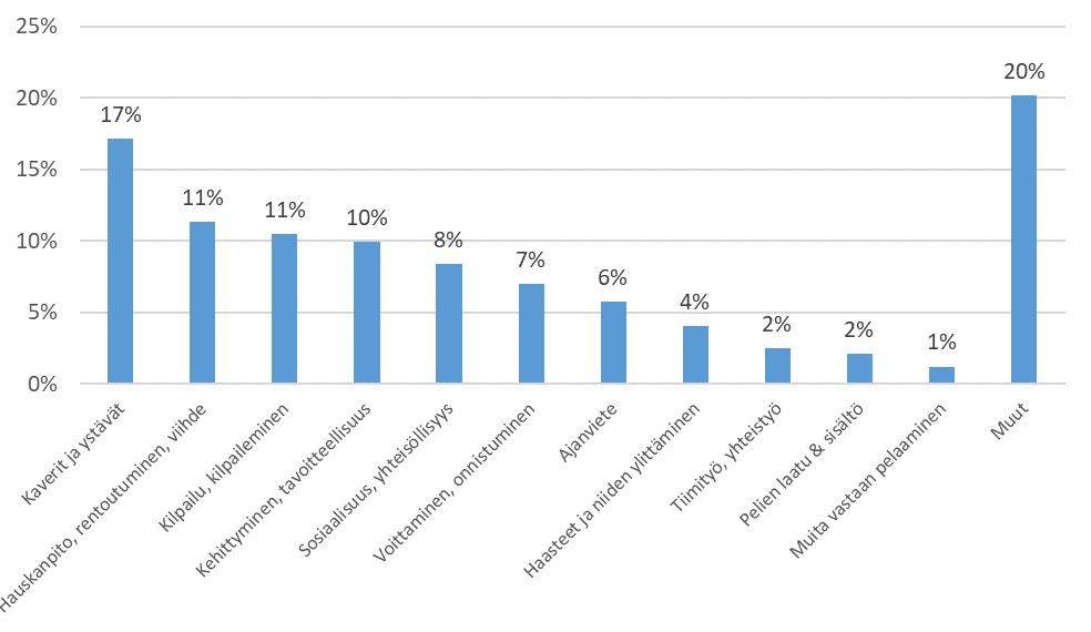Merkittävimmät digitaalisten pelien pelaamisen motivaatiotekijät (n=570, 1484 vastausta, 80% aineistosta luokiteltu) (Laitila ym. 2018)